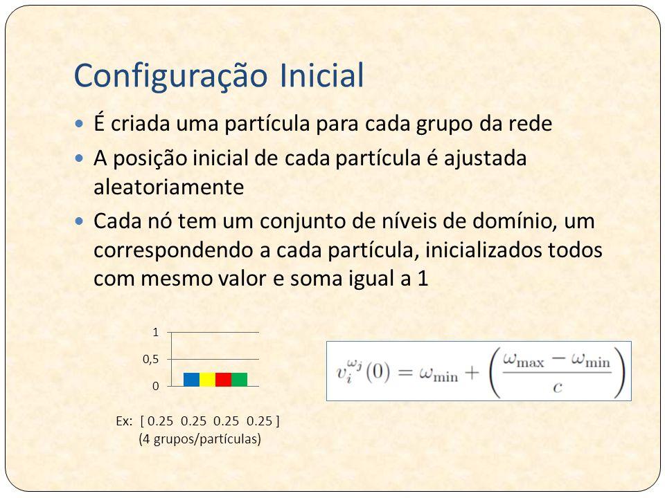 Ex: [ 0.25 0.25 0.25 0.25 ] (4 grupos/partículas)